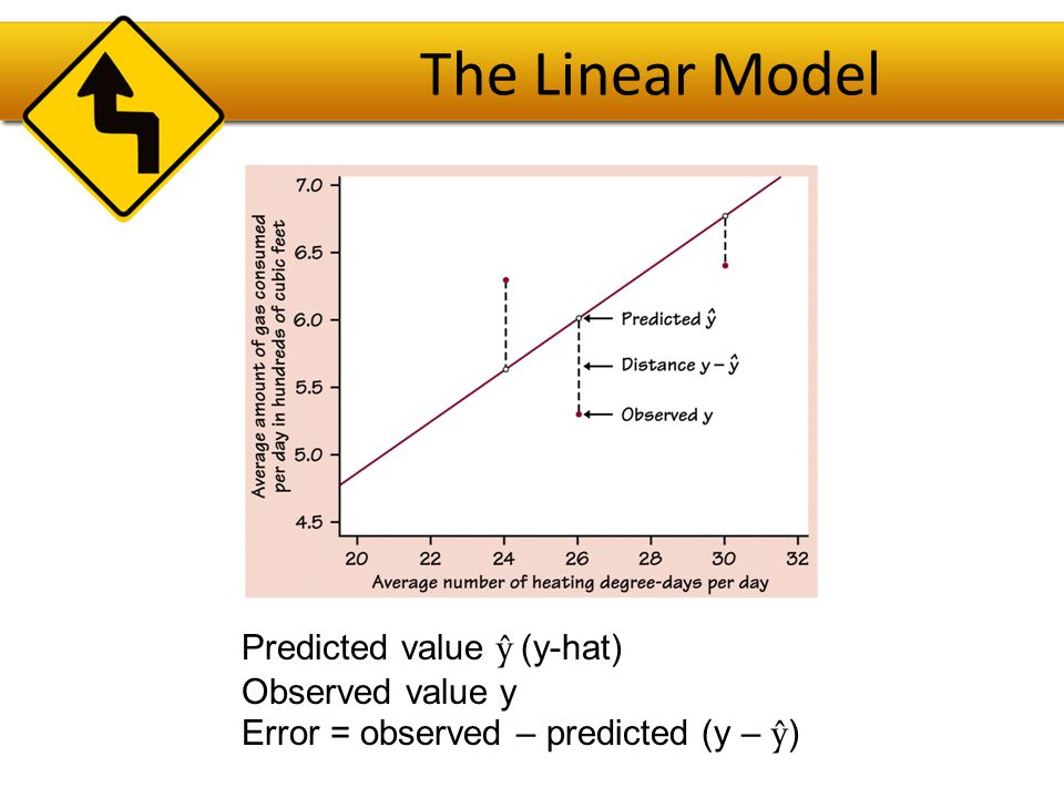 The Linear Model Predicted value ŷ (y-hat) Observed value y Error = observed – predicted (y – ŷ)