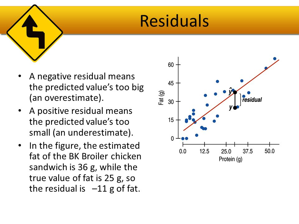Residuals A negative residual means the predicted value's too big (an overestimate).