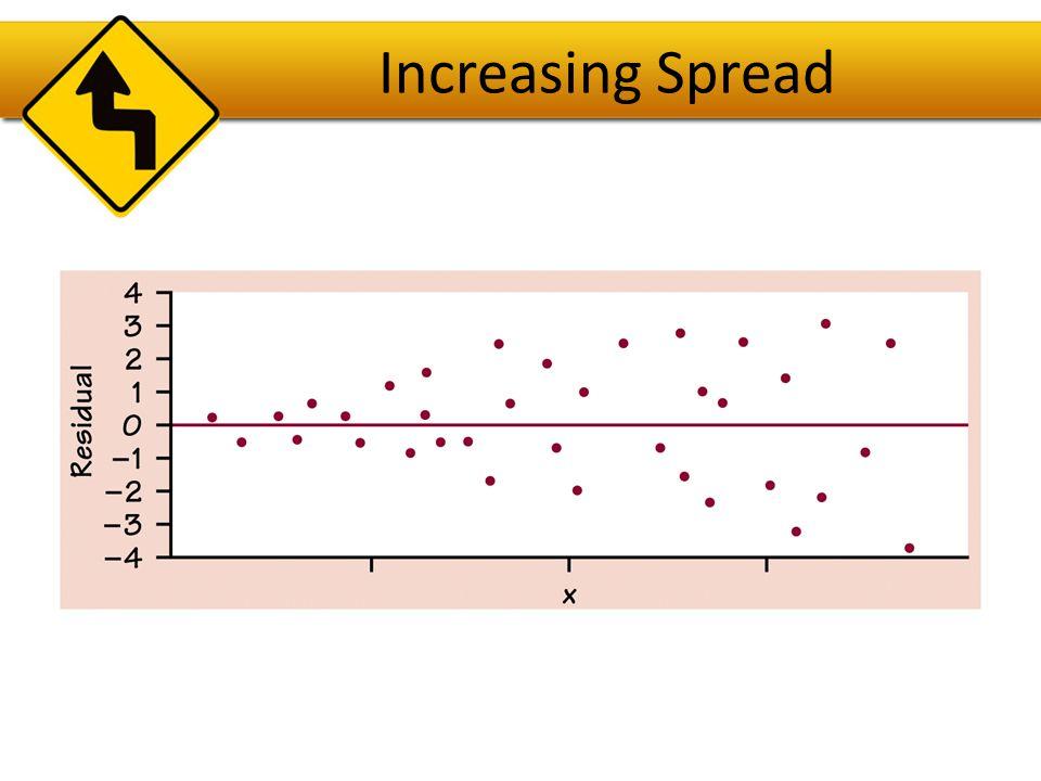 Increasing Spread