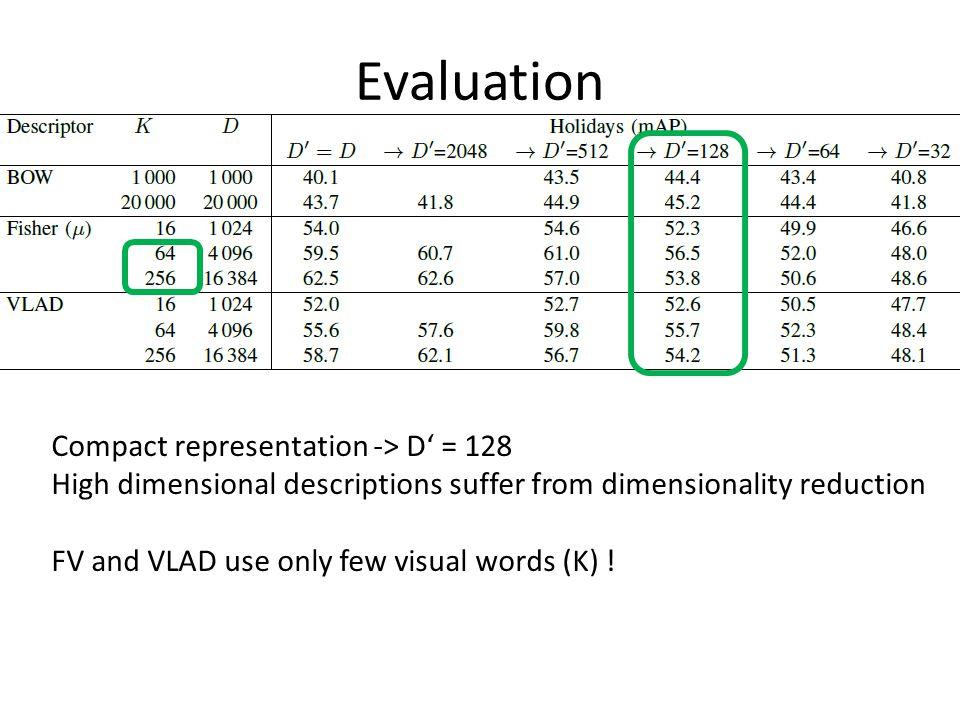 Evaluation Compact representation -> D' = 128