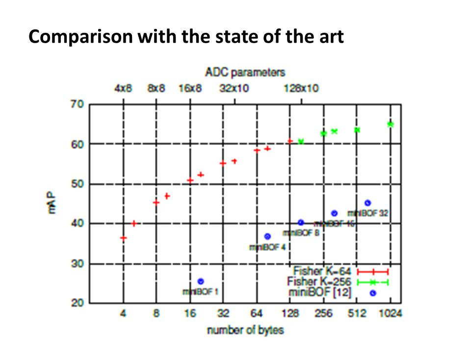 Comparison with the state of the art