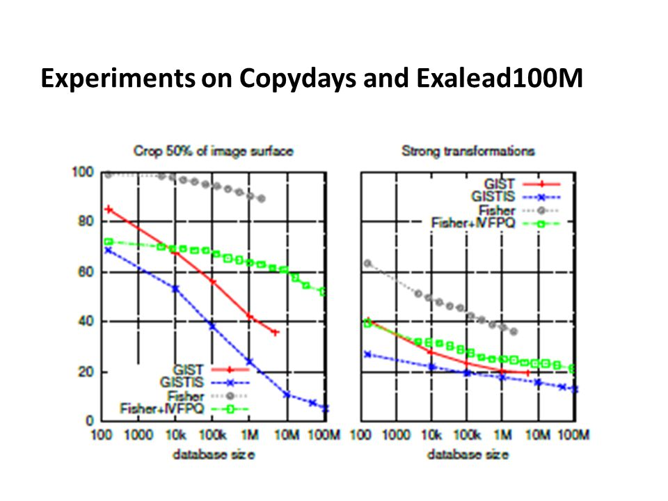 Experiments on Copydays and Exalead100M