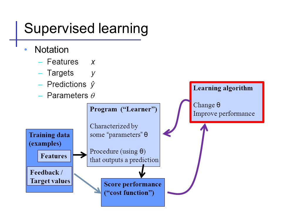 Supervised learning Notation Features x Targets y Predictions ŷ