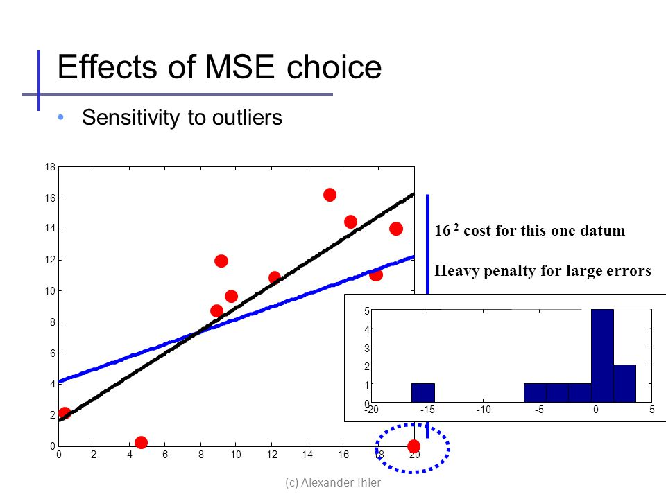 Effects of MSE choice Sensitivity to outliers