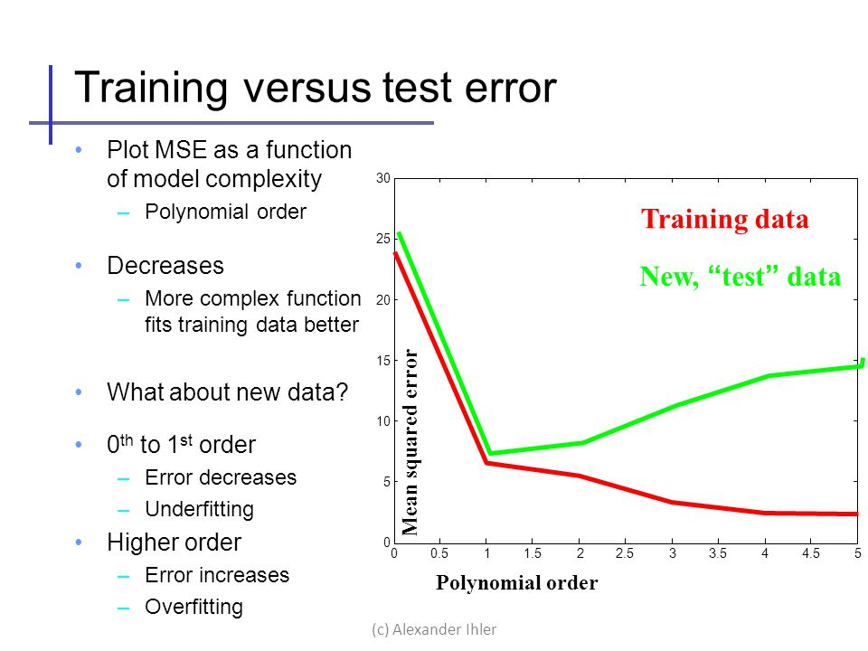 Training versus test error