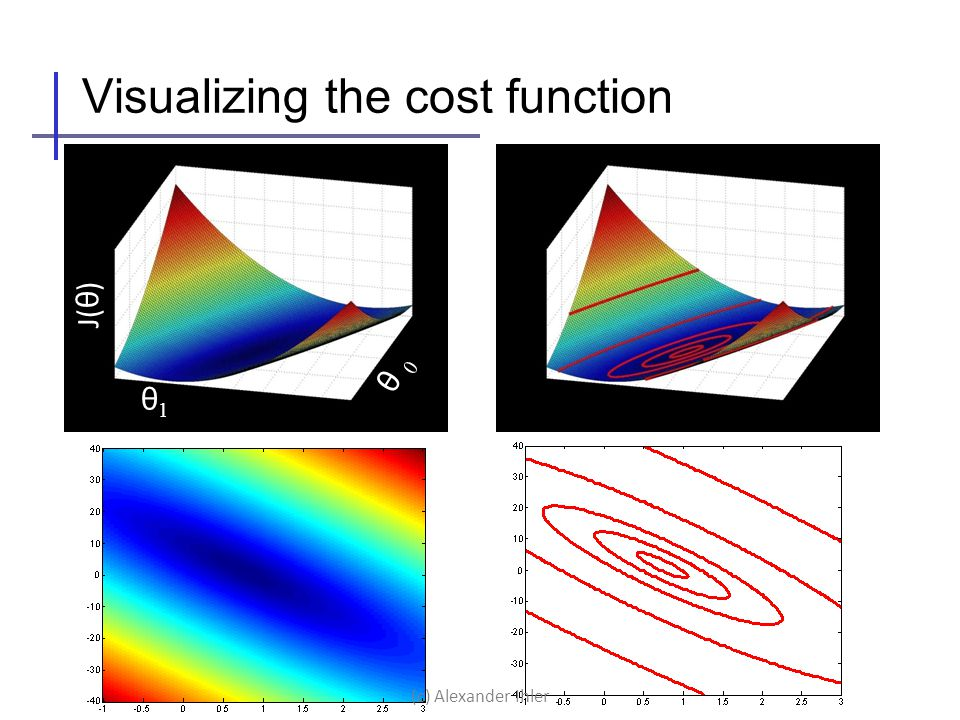 Visualizing the cost function