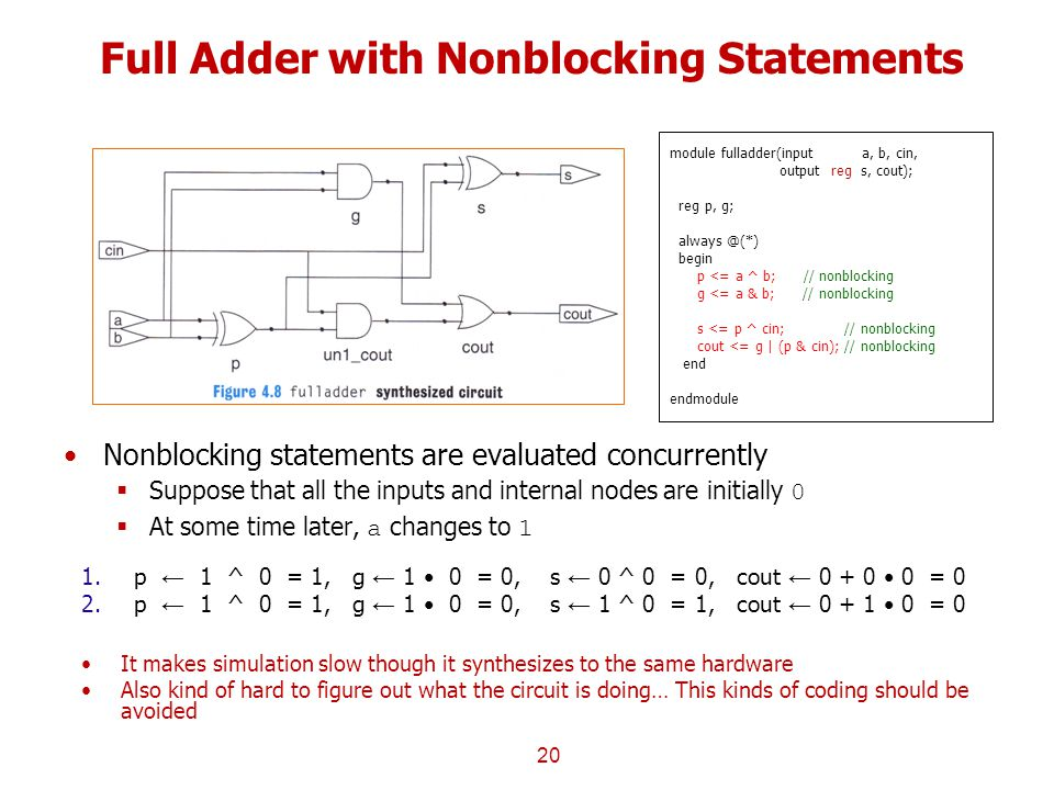 Full Adder with Nonblocking Statements