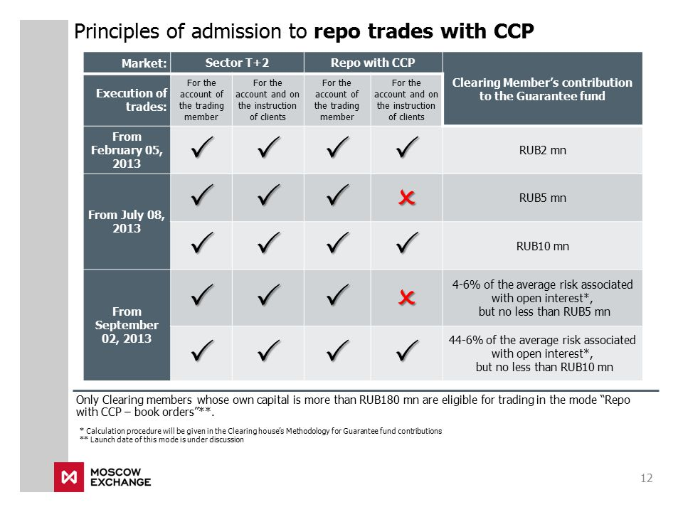 Principles of admission to repo trades with CCP