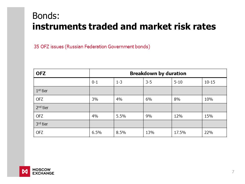 Bonds: instruments traded and market risk rates