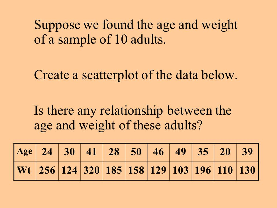 Suppose we found the age and weight of a sample of 10 adults.