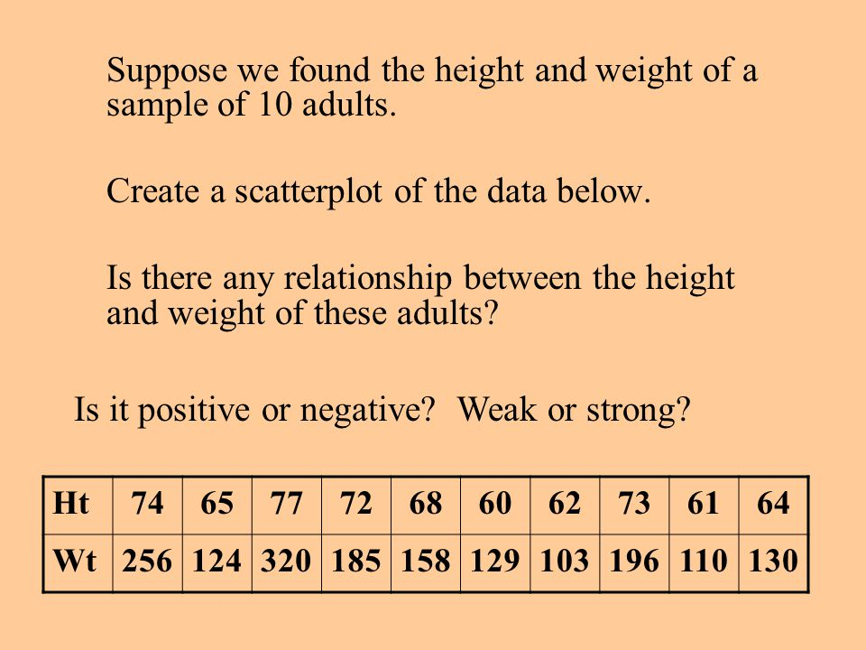 Create a scatterplot of the data below.
