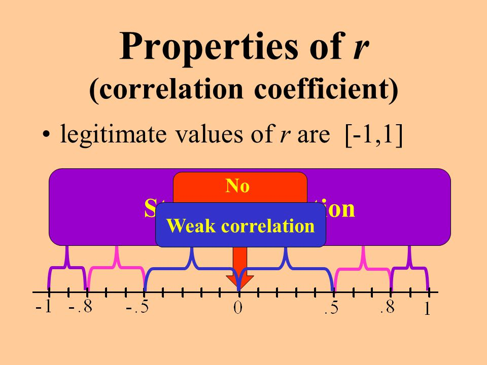 Properties of r (correlation coefficient)