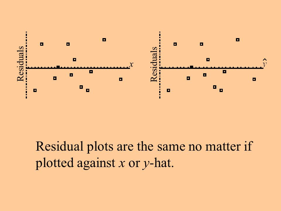 Residual plots are the same no matter if plotted against x or y-hat.