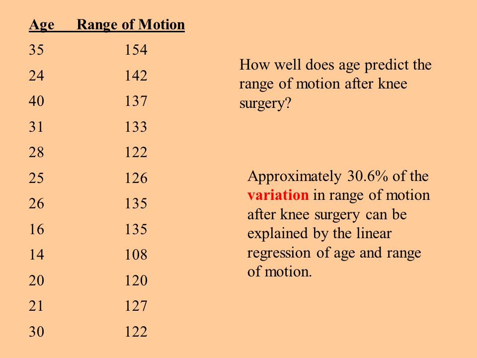 How well does age predict the range of motion after knee surgery