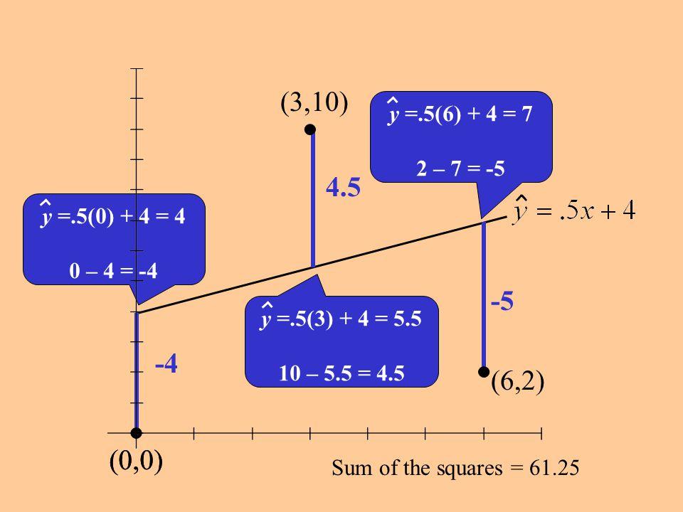 (0,0) (3,10) (6,2) y =.5(6) + 4 = 7. 2 – 7 = -5. 4.5. y =.5(0) + 4 = 4. 0 – 4 = -4. -5. y =.5(3) + 4 = 5.5.
