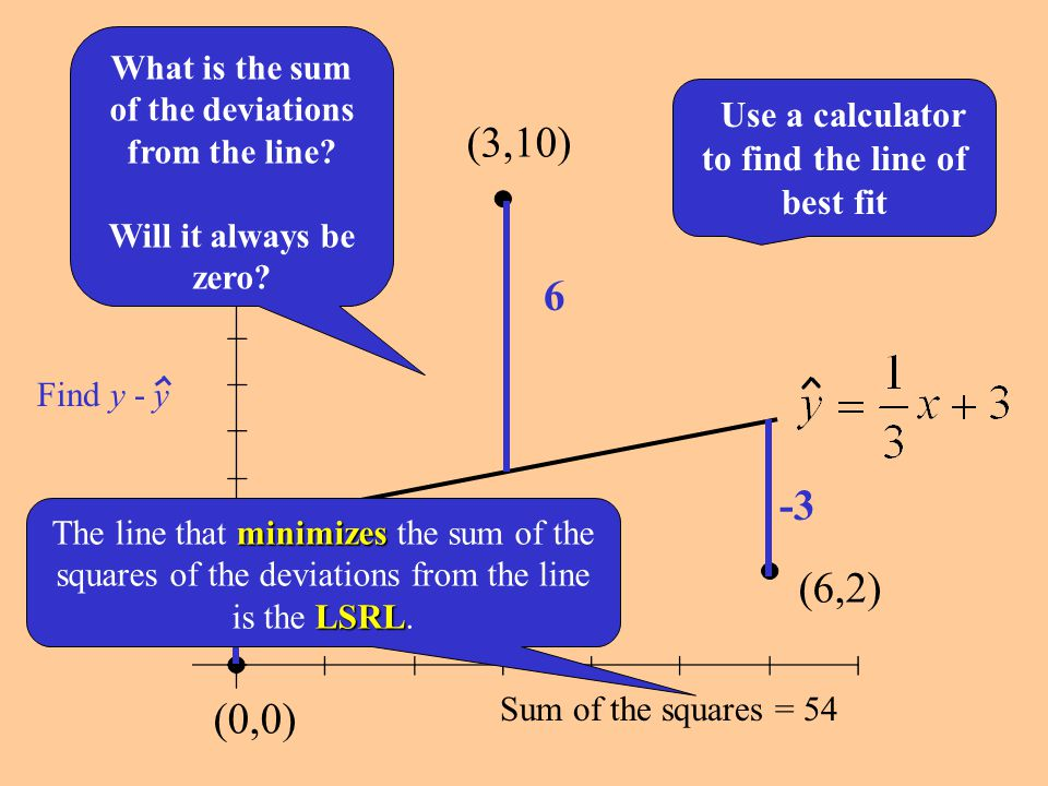 What is the sum of the deviations from the line