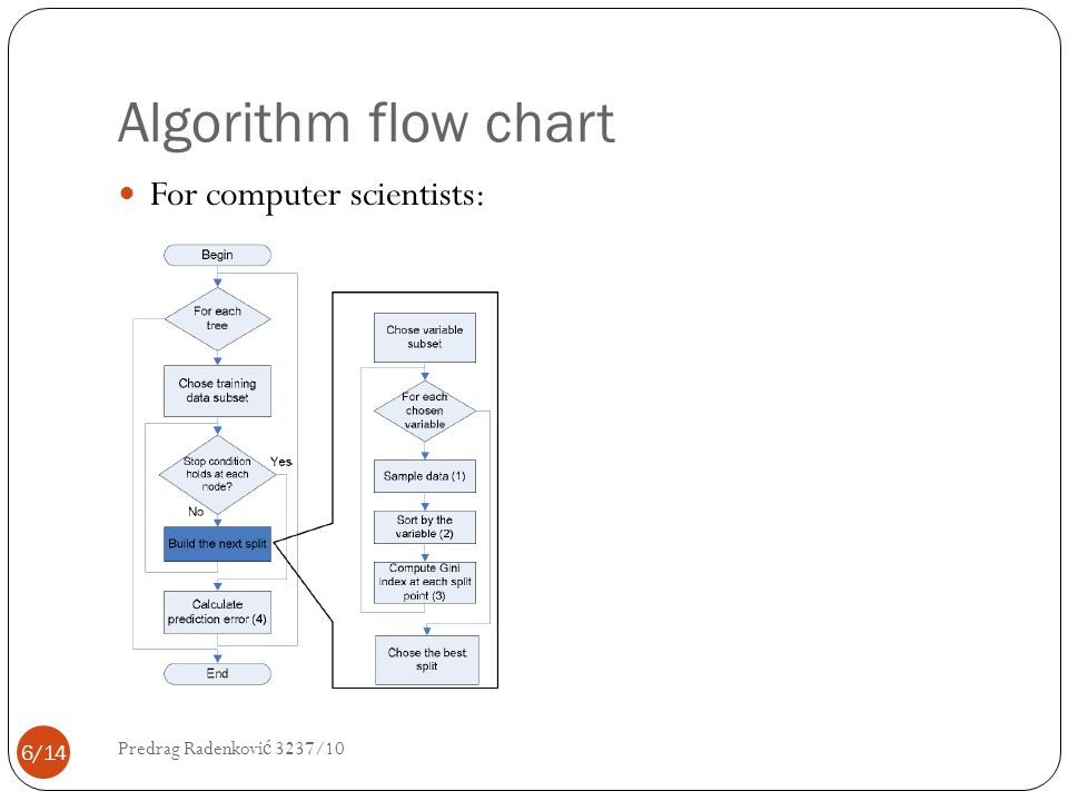 Algorithm flow chart For computer scientists: