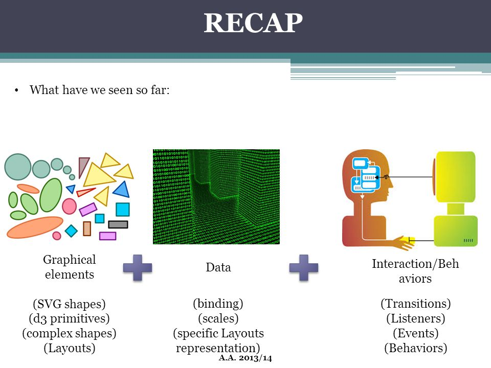 RECAP What have we seen so far: Graphical elements (SVG shapes)