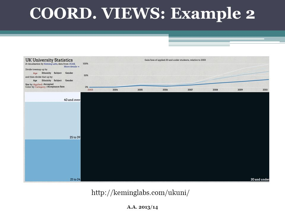 COORD. VIEWS: Example 2 http://keminglabs.com/ukuni/ A.A. 2013/14