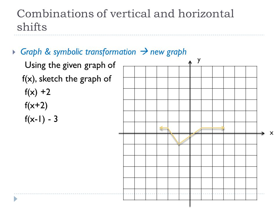Combinations of vertical and horizontal shifts