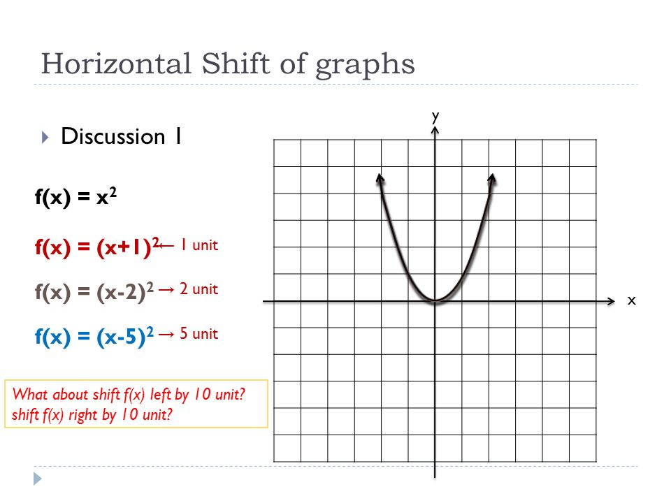 22 vertical and horizontal shifts of graphs ppt video
