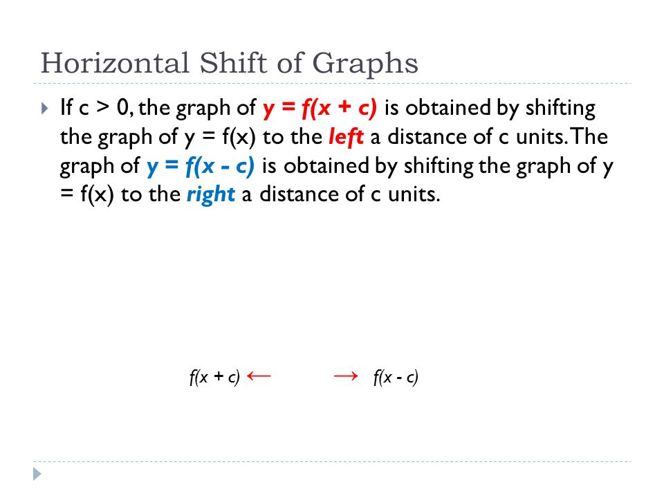 Horizontal Shift of Graphs