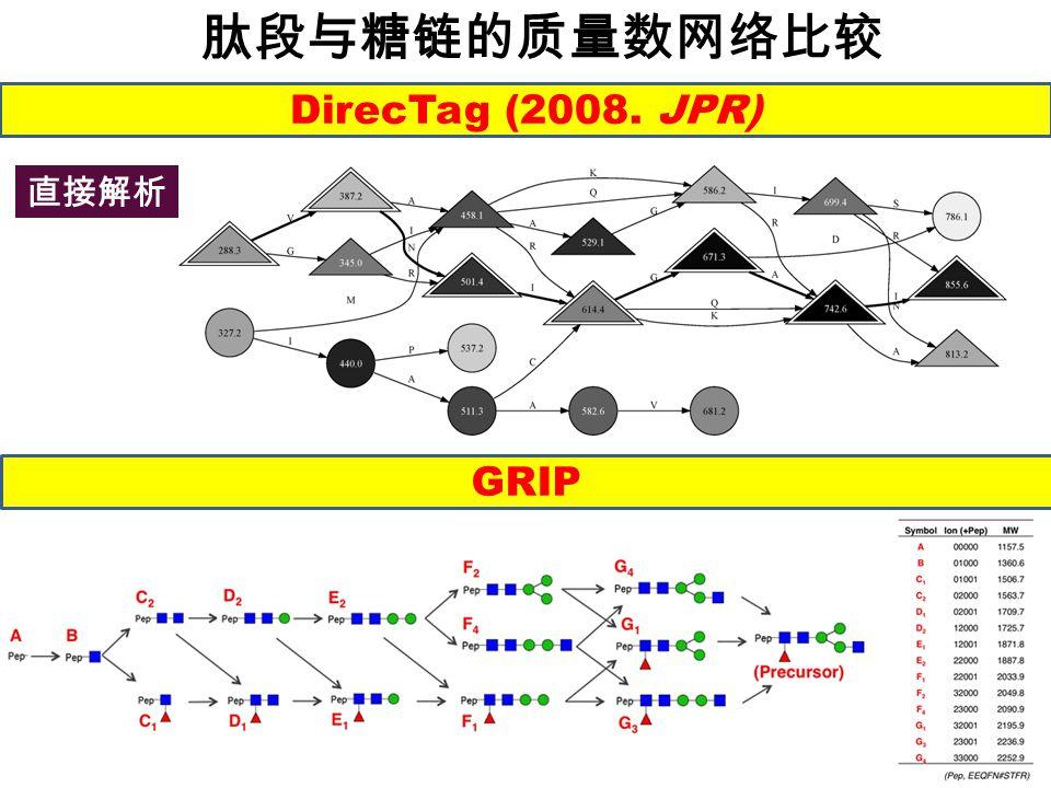 肽段与糖链的质量数网络比较 DirecTag DirecTag (2008. JPR) 直接解析 GRIP