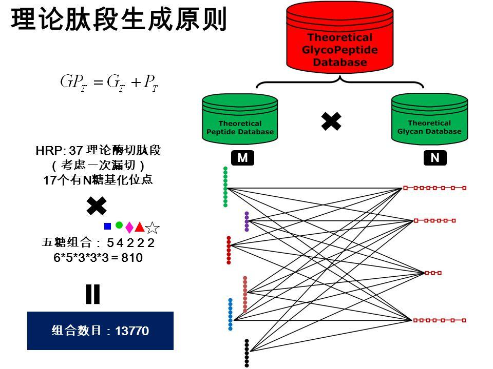 理论肽段生成原则 HRP: 37 理论酶切肽段(考虑一次漏切) 17个有N糖基化位点 M N 五糖组合: 5 4 2 2 2