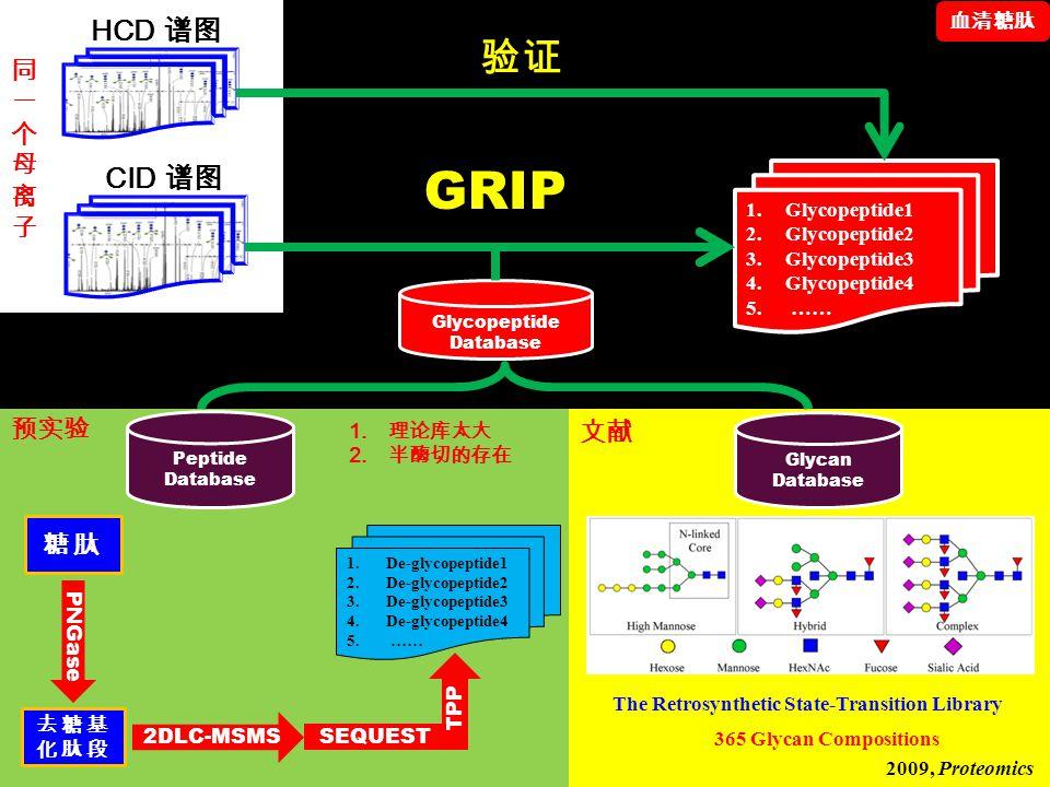 GRIP 验证 HCD 谱图 CID 谱图 同 一 个 母 离 子 预实验 文献 糖肽 血清糖肽 Glycopeptide1