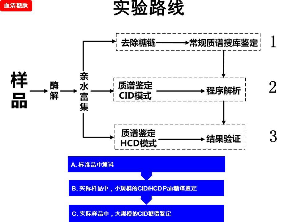 血清糖肽 实验路线 A. 标准品中测试 B. 实际样品中,小规模的CID/HCD Pair糖谱鉴定 C. 实际样品中,大规模的CID糖谱鉴定