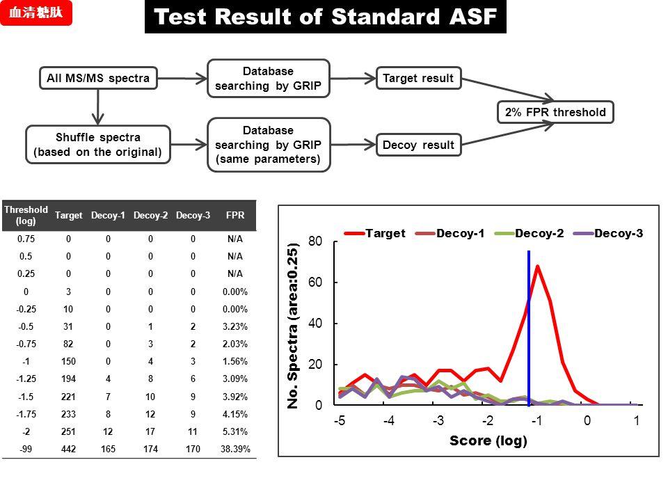 Test Result of Standard ASF (based on the original)
