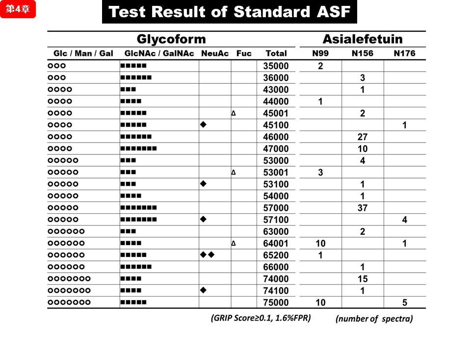 Test Result of Standard ASF