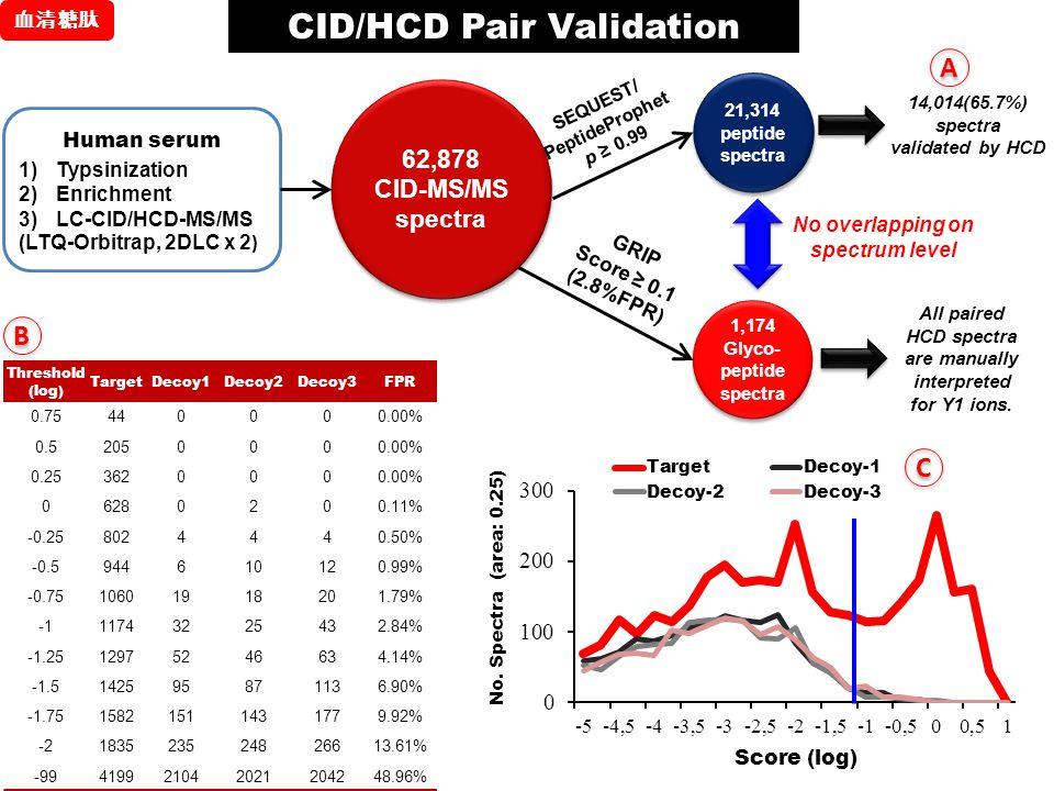 CID/HCD Pair Validation
