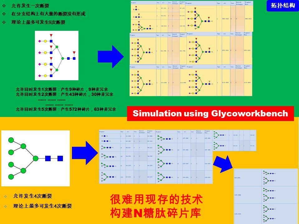 Simulation using Glycoworkbench