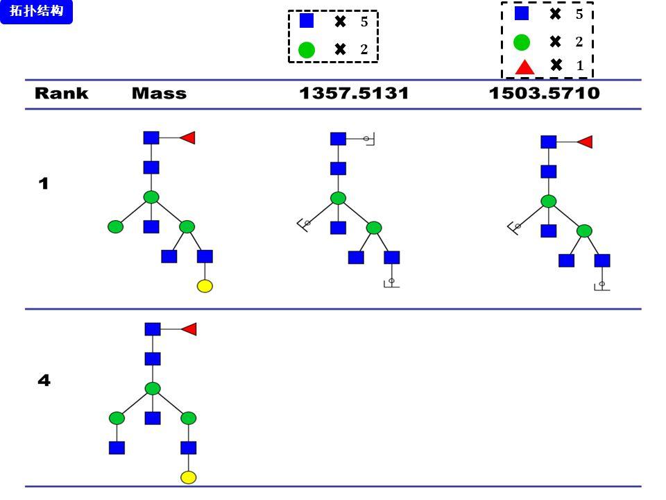 拓扑结构 𝟓 𝟓 𝟐 𝟐 𝟏