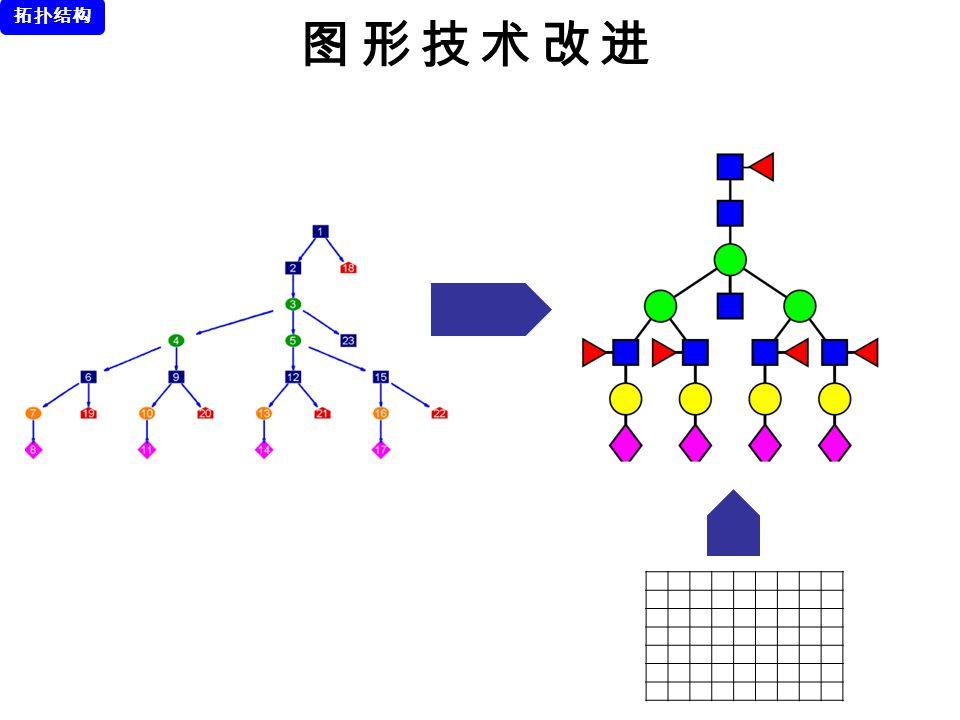 拓扑结构 图形技术改进