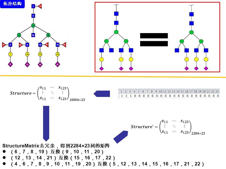StructureMatrix去冗余,得到2284×23列的矩阵 (6,7,8,19) 互换(9,10,11,20)