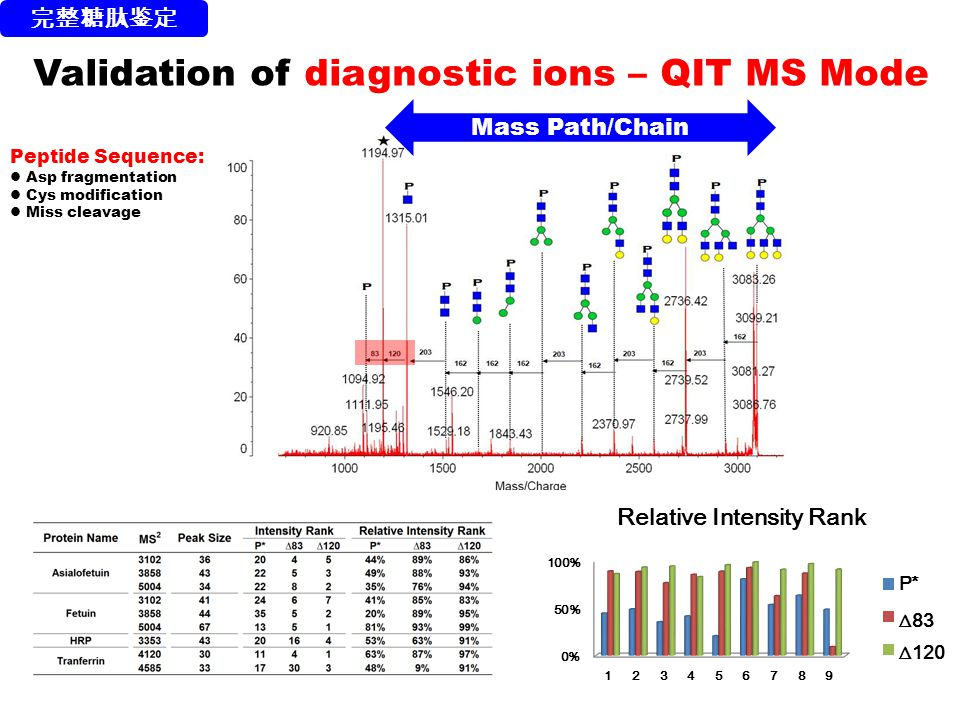 Validation of diagnostic ions – QIT MS Mode