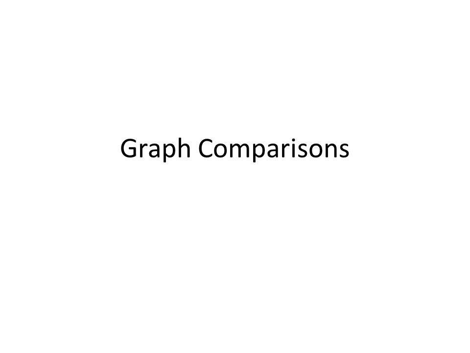 Graph Comparisons