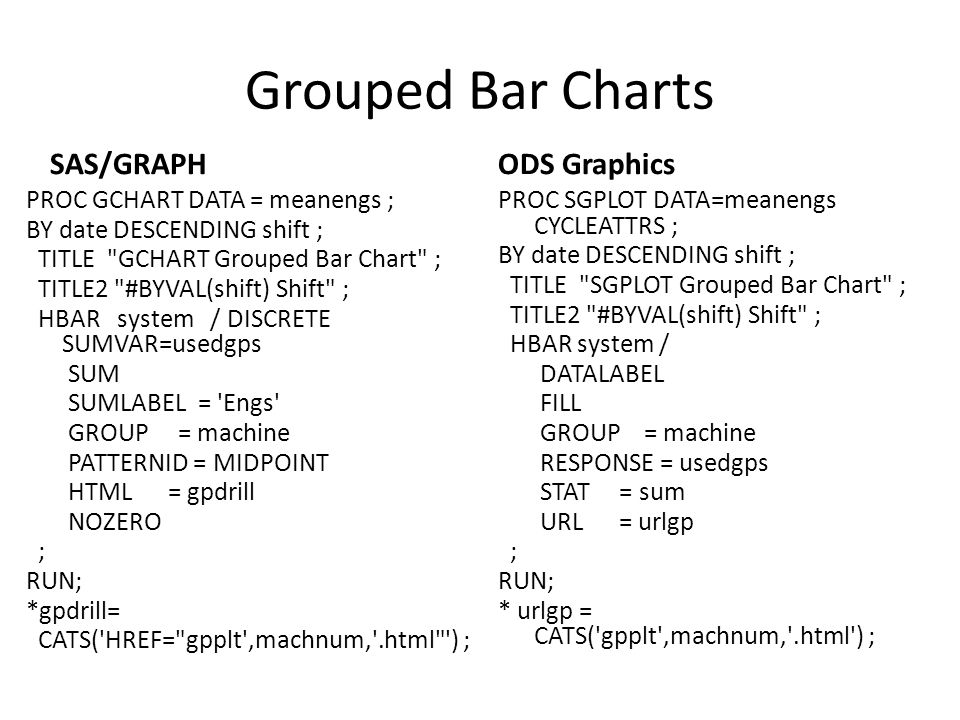 Grouped Bar Charts SAS/GRAPH ODS Graphics