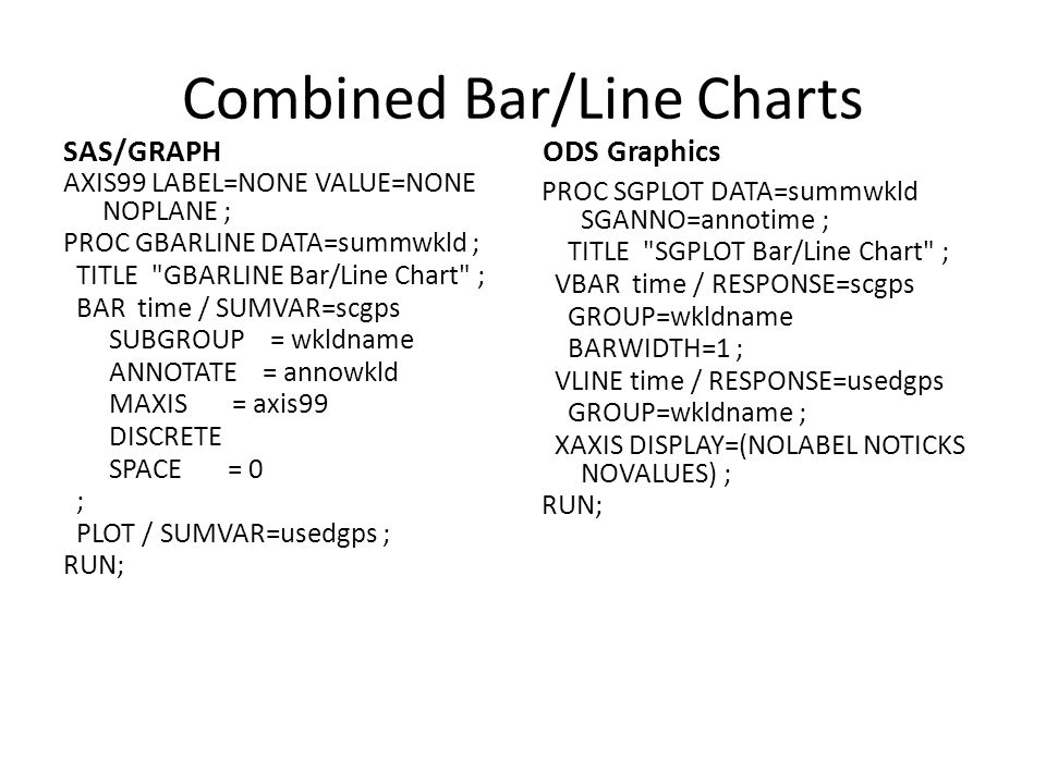 Combined Bar/Line Charts