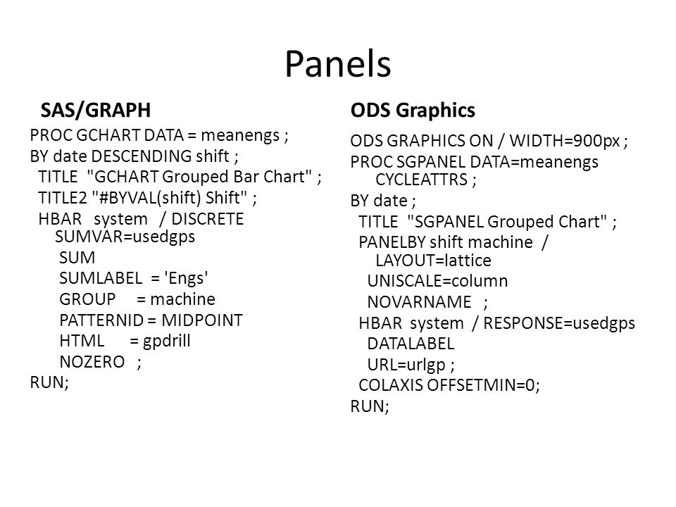 Panels SAS/GRAPH ODS Graphics