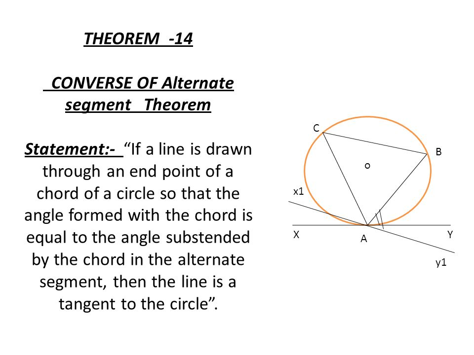 THEOREM -14 CONVERSE OF Alternate segment Theorem Statement:- If a line is drawn through an end point of a chord of a circle so that the angle formed with the chord is equal to the angle substended by the chord in the alternate segment, then the line is a tangent to the circle .