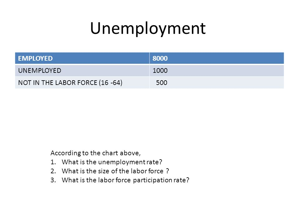 Unemployment EMPLOYED 8000 UNEMPLOYED 1000