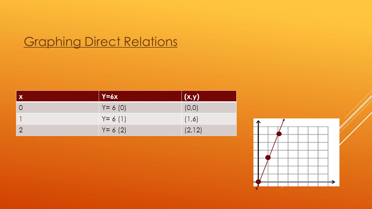 Graphing Direct Relations
