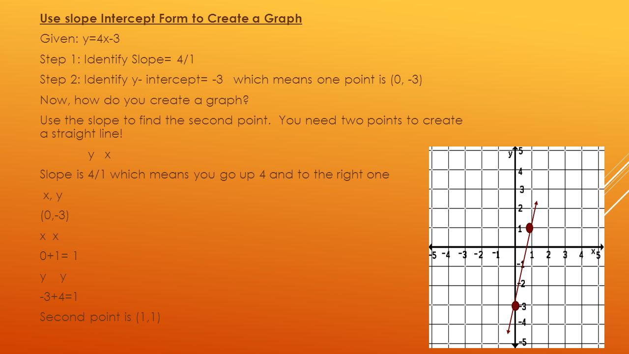 Use Slope Intercept Form To Create A Graph Given: Y=4x3 Step Algebra Chapter