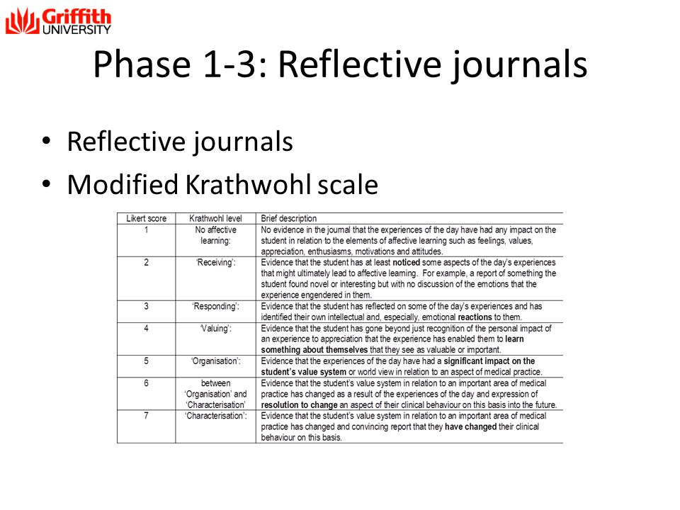 Phase 1-3: Reflective journals