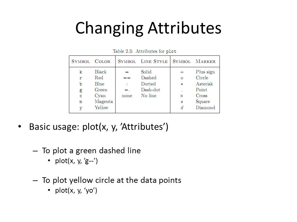 Changing Attributes Basic usage: plot(x, y, 'Attributes')