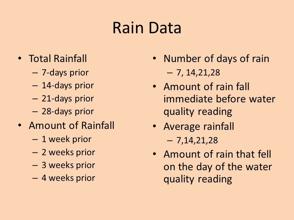 Rain Data Total Rainfall Amount of Rainfall Number of days of rain