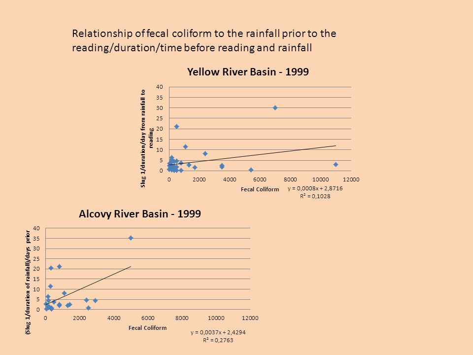 Relationship of fecal coliform to the rainfall prior to the reading/duration/time before reading and rainfall